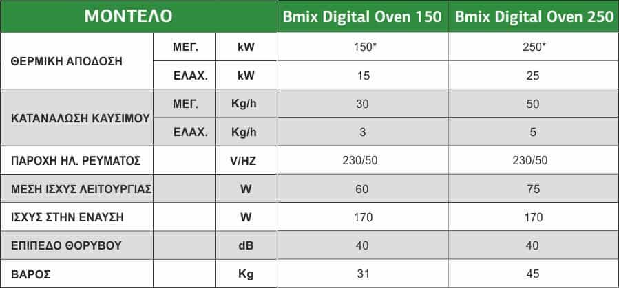 τεχνικα χαρακτιριστηκα καυστηρων bmix 35-90kw